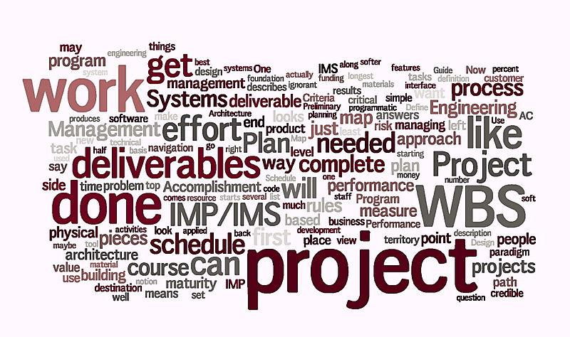 Blog Word Map