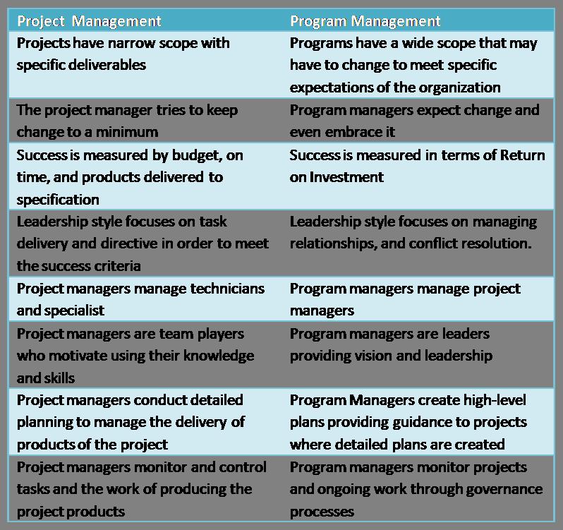 ProjectandProgram