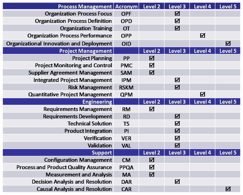 CMMI Table