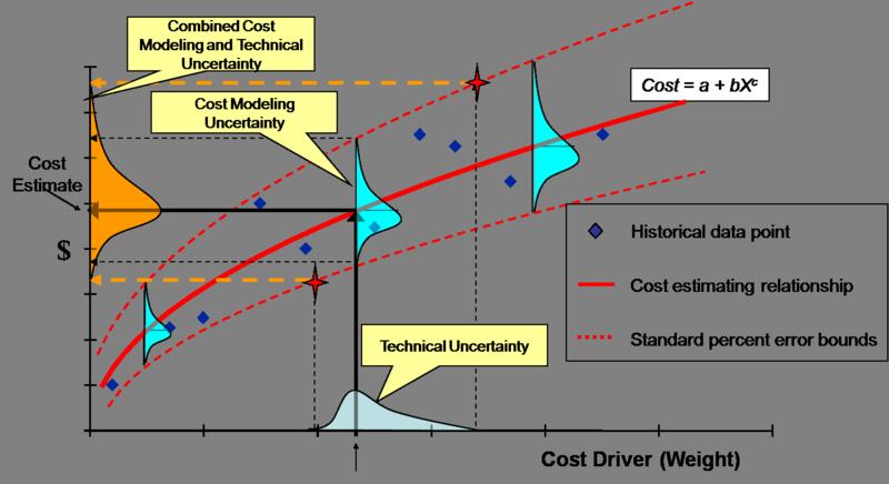 CostModeling