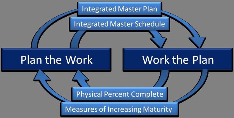 Plan Work Work Plan