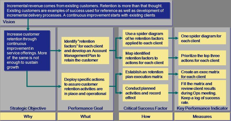 BCS Strategy Map