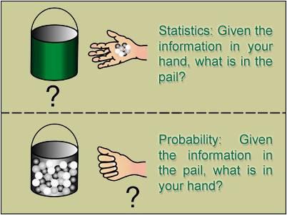 Probability and Statistics