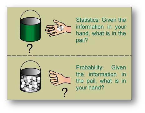 probability in statistics
