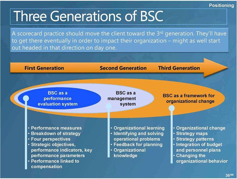 3 Generations of BSC