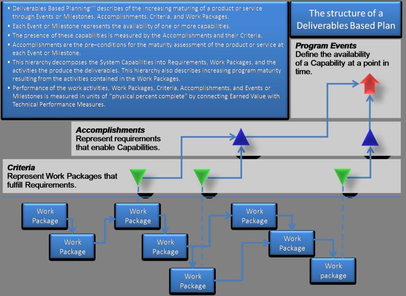 IMP IMS Master Diagram