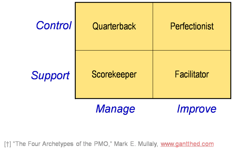 4 types of a PMO