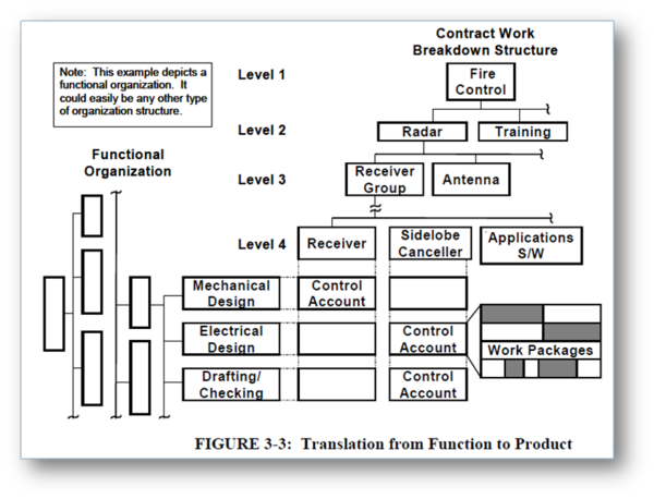 Herding Cats  WBS and OBS  The Intersection of Accoutability