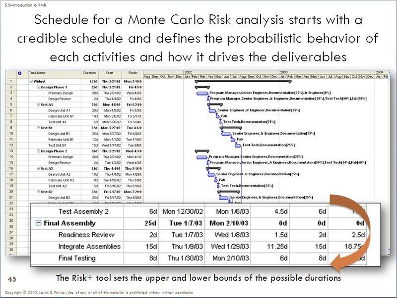 Schedule Monte Carlo