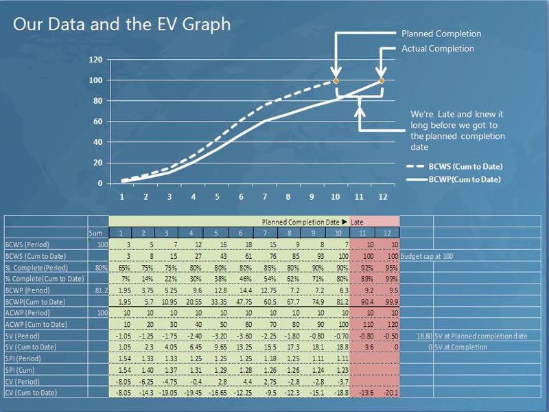 DataandEVGraph