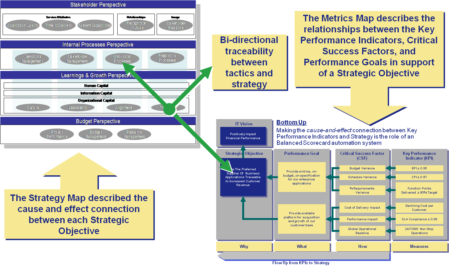 examples of internal process perspective kpi Find a compiled list of key performance indicators home articles kpis list of sample kpis in 5 perspectives of bsc internal business processes.