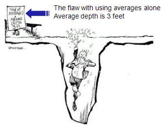 Average Depth