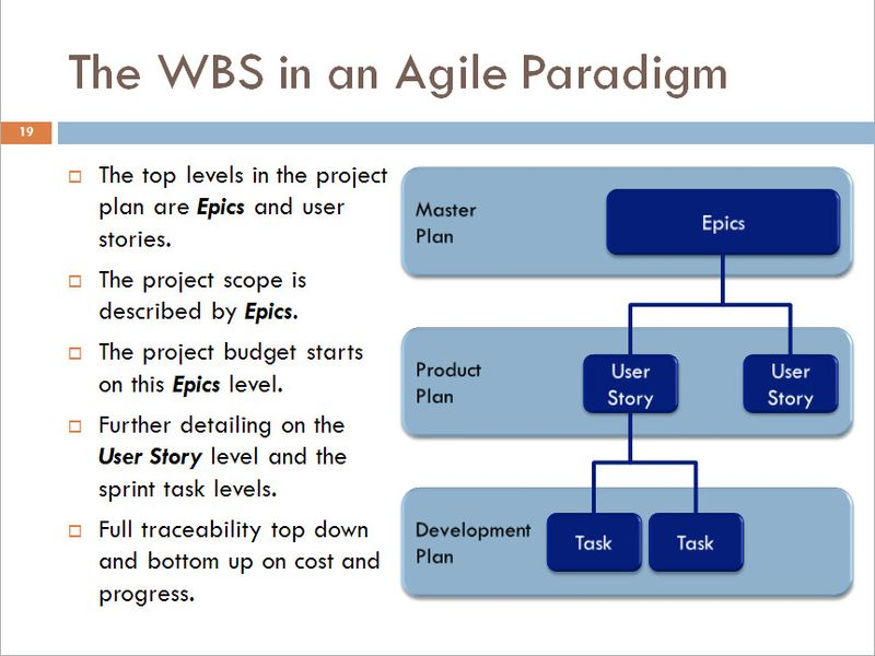 WBS in Agile Paradigm