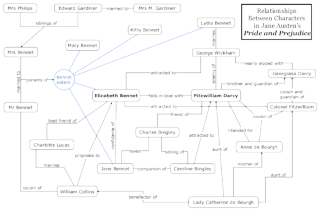 Pride_and_Prejudice_Character_Map