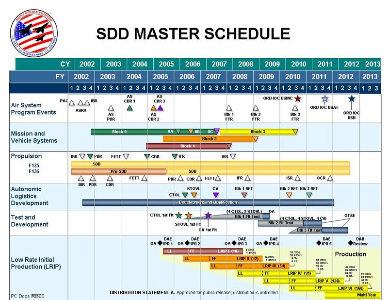 herding cats what does a master schedule look like