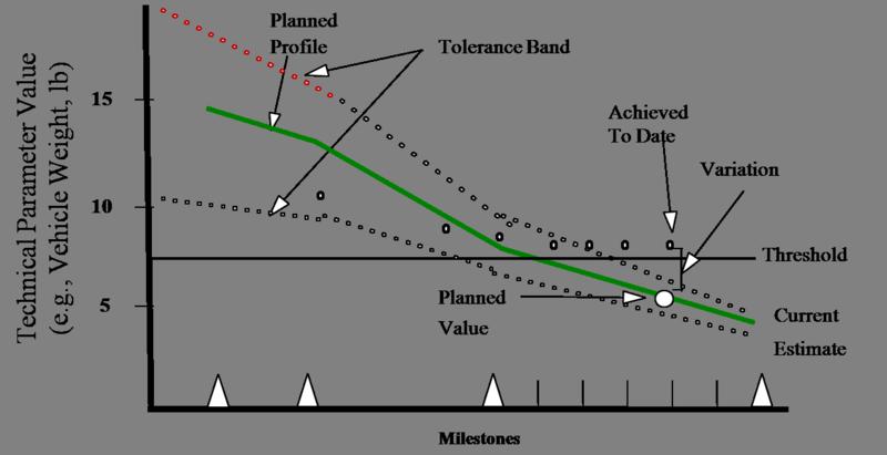 TPM Graph
