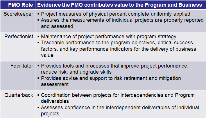 4 kinds of pmo table