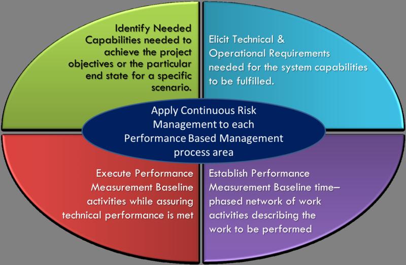 5 PBM Processes