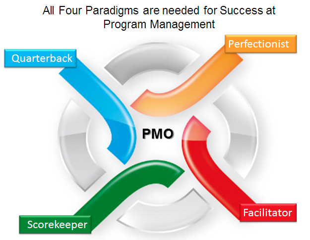 4 Kinds of PMO