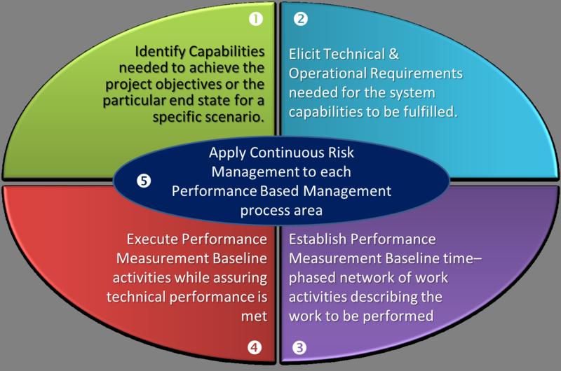 PerformanceBasedManagement