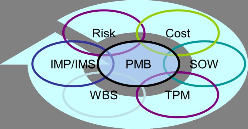 Rings of the PMB
