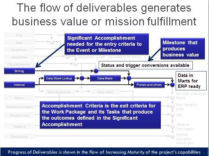Flow of deliverables