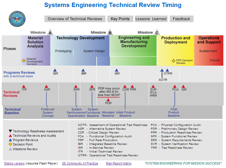 Herding Cats Systems Engineering Technical Review Setr Timing