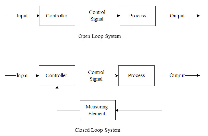 Open Closed Loop