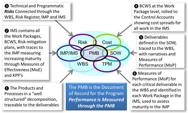 The PMB