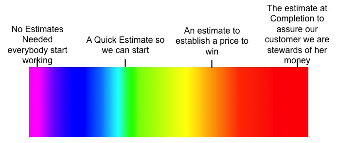 Spectrum of Estimates
