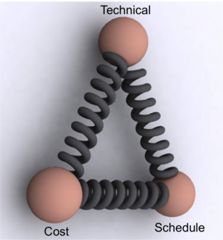 Cost Schedule Technical Springs