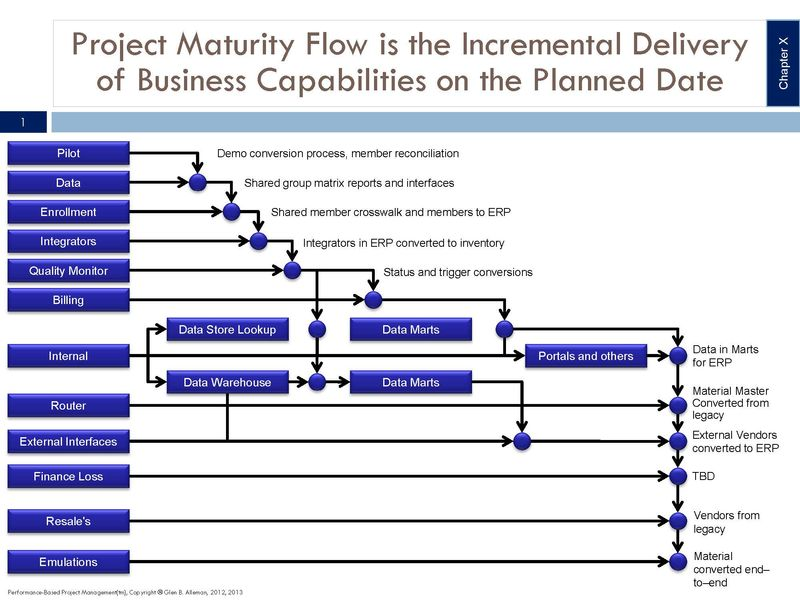 Project Maturity Flow is the Incremental Delivery of Business Value