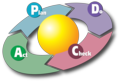 2000px-PDCA_Cycle.svg