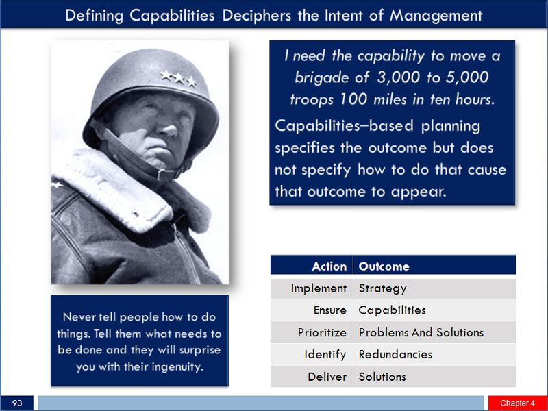 Capabilities Patton