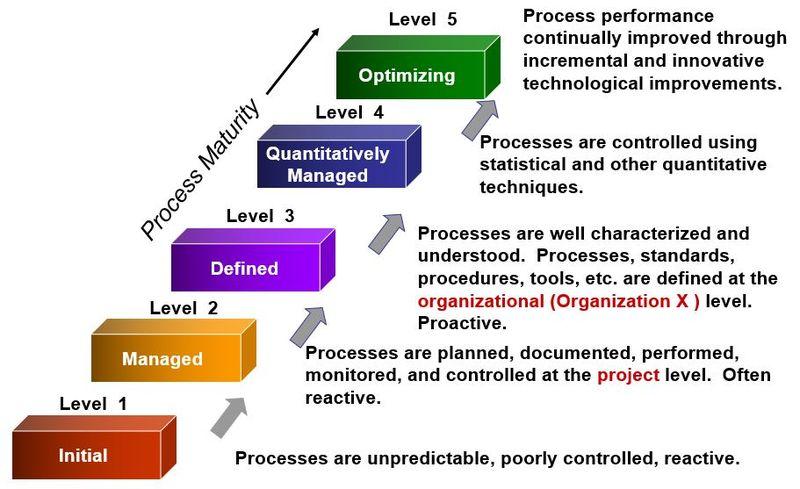 CMMI Maturity Levels