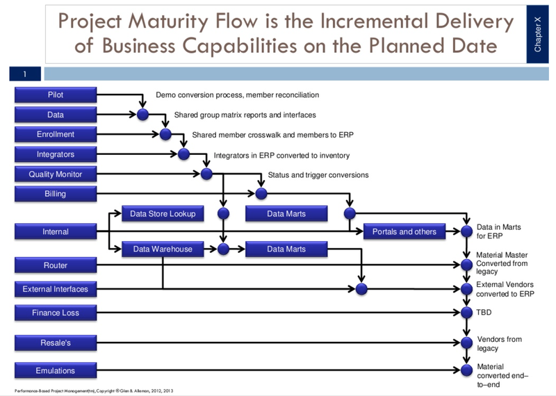 project integration management plan template - capabilities flow
