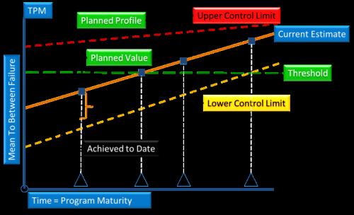 TPM Chart