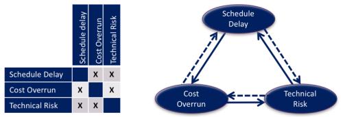 Risk Loop