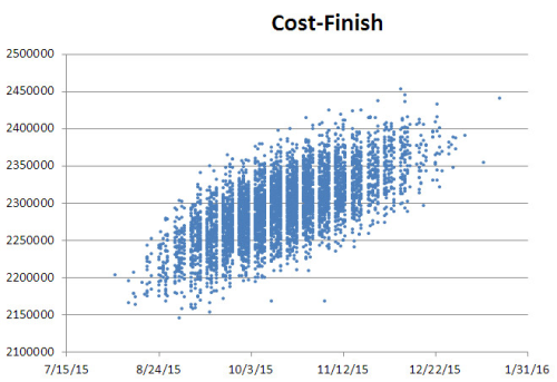 Cost and Finish JCL
